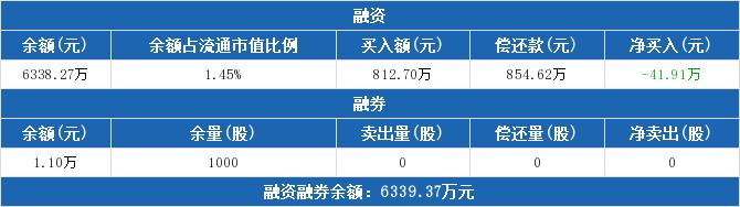601828股票最新消息 美凯龙股票新闻2019 晶华新材603683