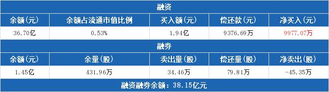 招商银行:融资净买入9977.07万元  融资余额36.7亿元(05-22)