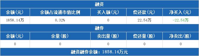 000927股票最新消息 一汽夏利股票新闻2019 300727