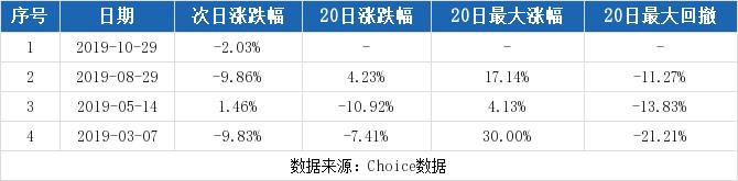 现货鑫东财配资:【600651股吧】精选:飞乐音响股票收盘价 600651股吧新闻2019年11月12日