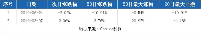 【002209股吧】精选:达意隆股票收盘价 002209股吧新闻2019年10月17日