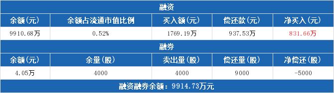 002127股票收盘价 南极电商资金流向2019年9月24日
