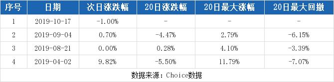 掌球财经:【600382股吧】精选:广东明珠股票收盘价 600382股吧新闻2019年11月12日