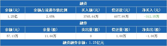 600105股票最新消息 永鼎股份股票新闻2019 600139资金流向