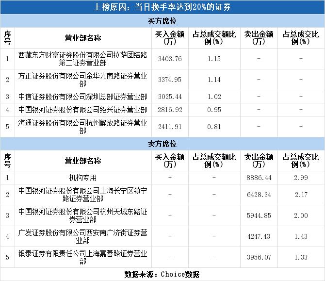 龙虎榜:中信建投再创新高 机构卖出4366万元