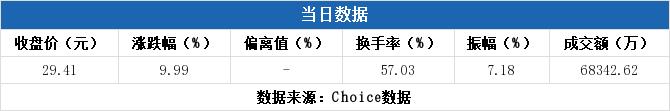 上海期货交易所鑫东财配资:【600122股吧】精选:宏图高科股票收盘价 600122股吧新闻2019年11月12日