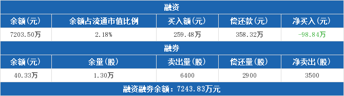 601869股票最新消息 长飞光纤股票新闻2019 300653千股千评