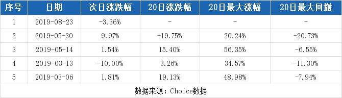 空港股份最新消息 600463股票利好利空新闻2019年9月
