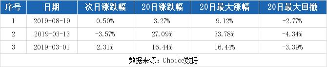 000004股票最新消息 国农科技股票新闻2019 韶钢松山股吧