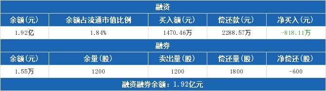 002019股票收盘价 亿帆医药资金流向2019年9月24日