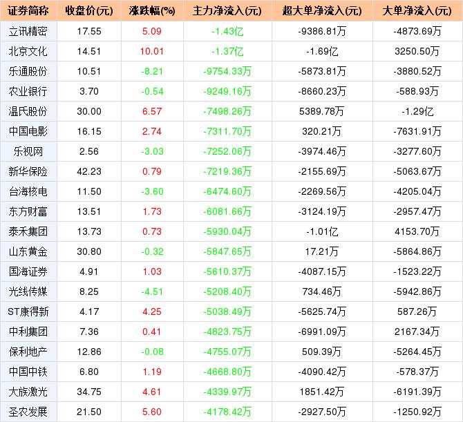 大晟文化2月13日主力净流出2.48亿元,居两市第2