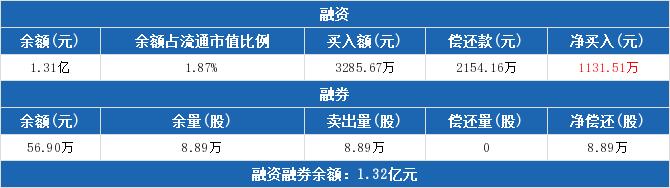 000958股票收盘价 东方能源资金流向2019年9月24日