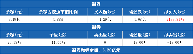 300256股票最新消息 星星科技股票新闻2019 股民汇