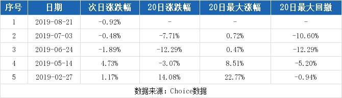 英飞拓最新消息 002528股票利好利空新闻2019年9月