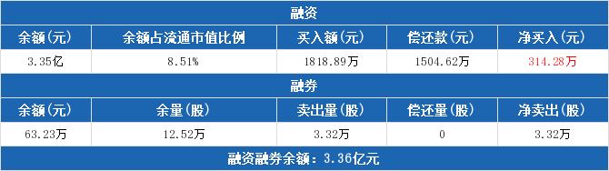 000417股票最新消息 合肥百货股票新闻2019 300575