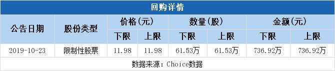 温氏股份拟737万元回购股权激励股份并注销