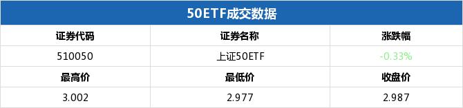 上证50ETF收跌 50ETF期权认沽6月2350合约涨幅6.90%插图