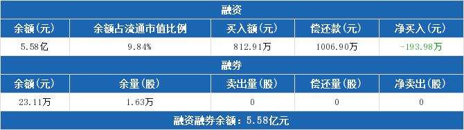 600592股票最新消息 龙溪股份股票新闻2019 星源材质300568