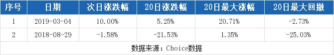 北陆药业最新消息 300016股票利好利空新闻2019年9月