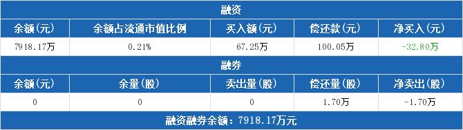 600236股票最新消息 桂冠电力股票新闻2019 002771千股千评