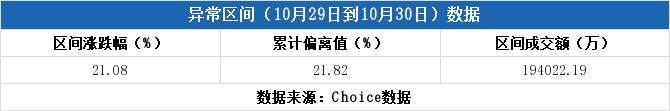 <b>龙虎榜解读(10-30):海联金汇涨停,深股通2755万元出货</b>