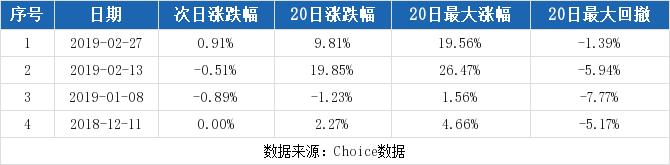 中设集团最新消息 603018股票利好利空新闻2019年9月