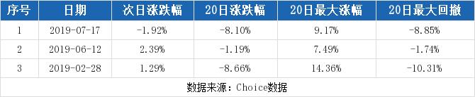 【600633股吧】精选:浙数文化股票收盘价 600633股吧新闻2019年10月17日