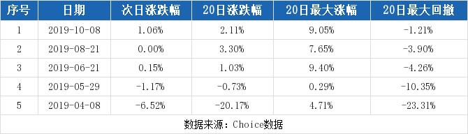 600727股票最新消息 鲁北化工股票新闻2019 东风股份601515