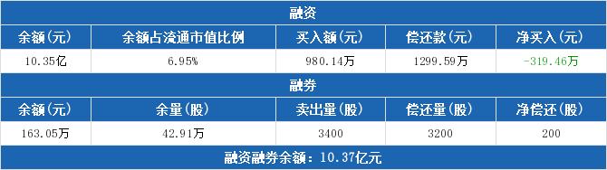 000839股票收盘价 中信国安资金流向2019年9月24日