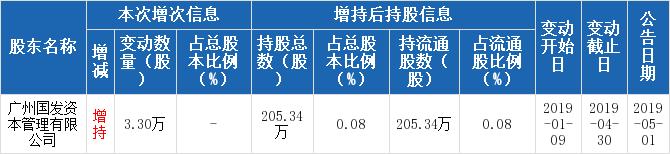 广州发展600098股票十大股东 广州发展机构、基金持股、股东2019