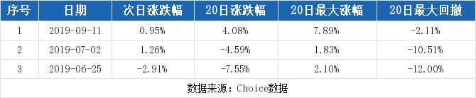 老麦股票论坛:【300517股吧】精选:海波重科股票收盘价 300517股吧新闻2019年11月12日