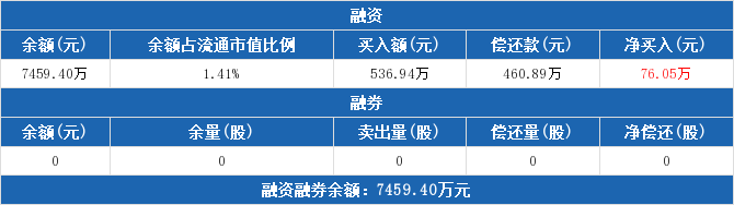 600590股票收盘价 泰豪科技资金流向2019年9月24日