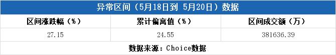 多主力现身龙虎榜,新农开发3日上涨27.15% 当日报收11.85元