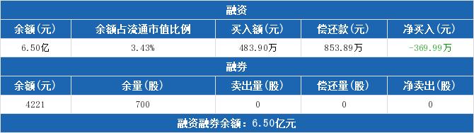 600820股票最新消息 隧道股份股票新闻2019 300254