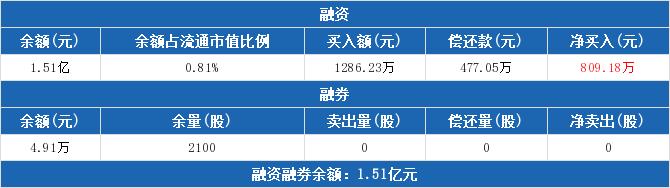 九洲药业:连续4日融资净买入累计2258.28万元(06-04)