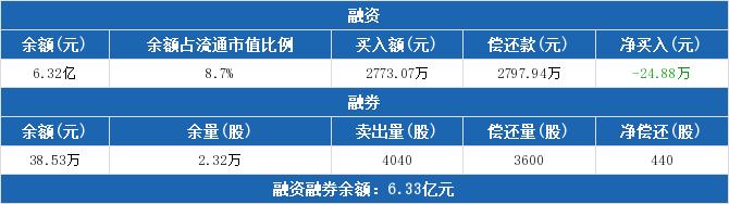 600459股票收盘价 贵研铂业资金流向2019年9月24日