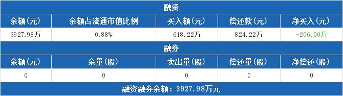 002215股票收盘价 诺普信资金流向2019年9月24日