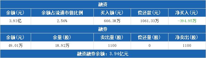601000股票最新消息 唐山港股票新闻2019 恩捷股份002812