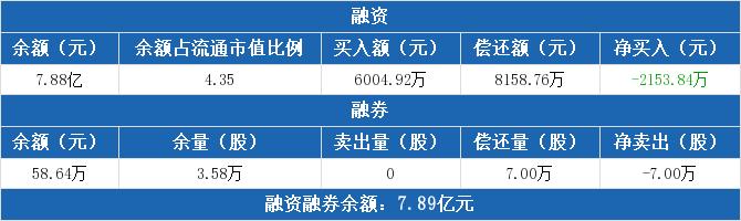 双塔食品融资融券信息显示:融资净偿还2153.84万元,融资余额7.88亿元(08-04)