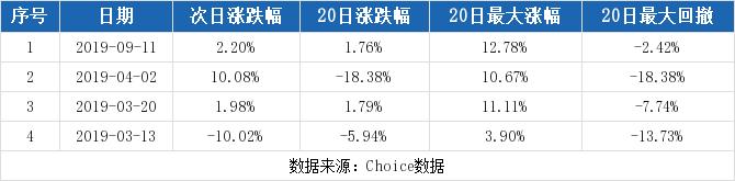 配资114查询网:【300148股吧】精选:天舟文化股票收盘价 300148股吧新闻2019年11月12日