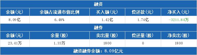 联创电子:融资净偿还3211.84万元,融资余额8.09亿元(02-13)