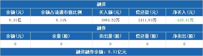 天邦股份融资融券信息:融资净偿还425.41万元,融资余额9.31亿元(05-26)