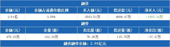 000536股票最新消息 华映科技股票新闻2019 中信海直000099