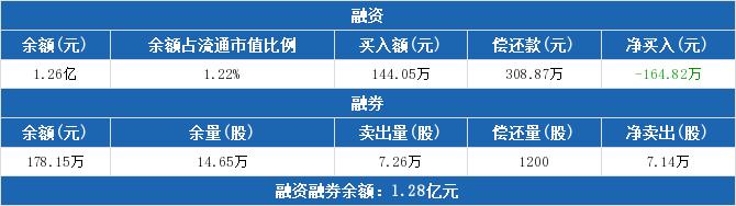 3月17日,浦东金桥股票融资余额1.26亿元