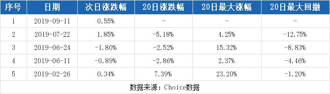 麦迪电气最新消息 300341股票利好利空新闻2019年9月