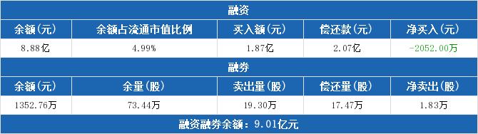 隆平高科融资融券信息显示:融资净偿还2052万元,融资余额8.88亿元(02-12)