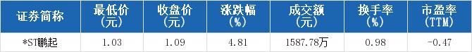 *ST鹏起盘中最低价1.03元,连续6日创一年新低
