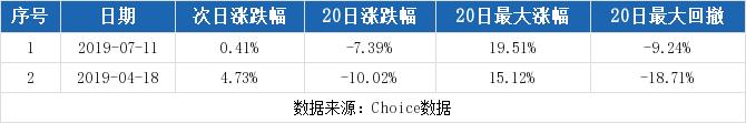 诺德股份最新消息 600110股票利好利空新闻2019年9月