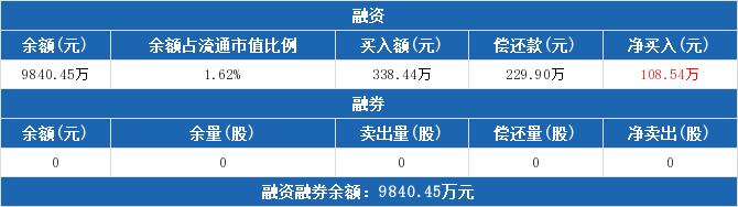 603588股票最新消息 高能环境股票新闻2019 002657股吧