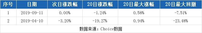 【002900千股千评】哈三联股票最近怎么样002900千股千评2019年11月11日